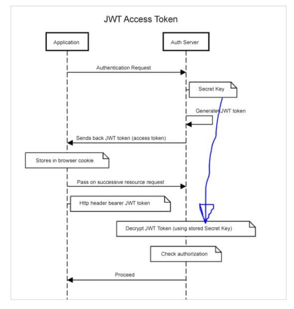 JWT authorisation token sequence diagram