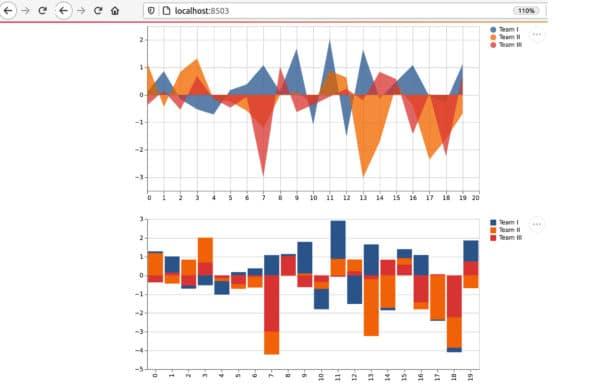 DataFrame and charts
