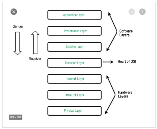 Figure 1: OSI 7-layer networking stack