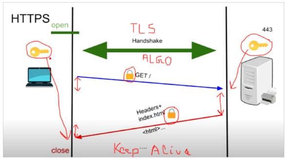 Figure 2: Anatomy of request/response transfer
