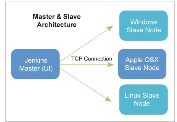 Jenkins reference architecture