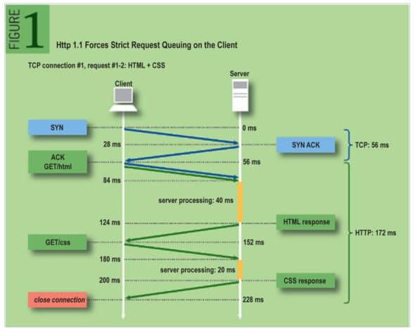 Figure 3: Anatomy of HTTP request [Ref: https://queue.acm.org/detail.cfm?id=2555617]