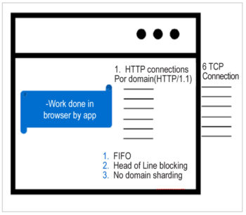 Figure 4: Browser and http1.1