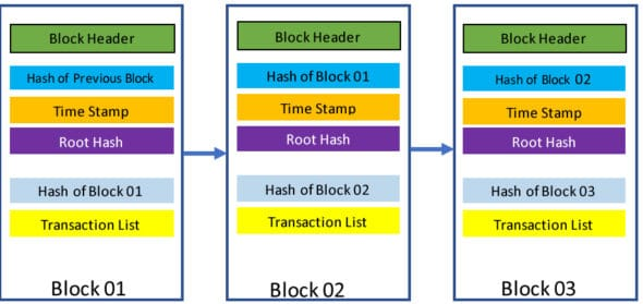 Basic structure of a blockchain (Courtesy: IEEE Internet Initiative)