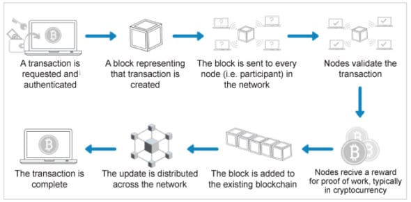 Block gets added to the blockchain network