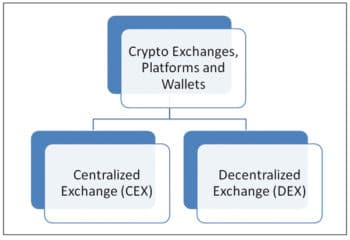 Crypto exchanges, platforms and wallets