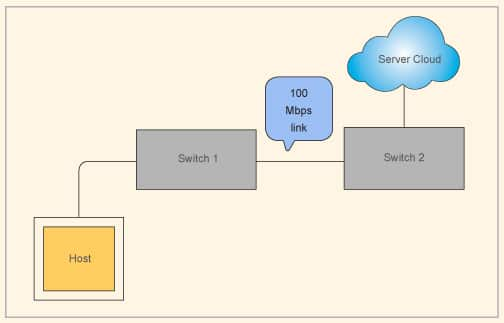 Networking without link aggregation