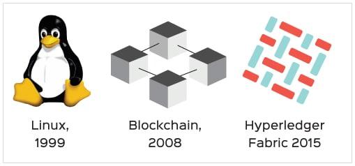 The evolution of Hyperledger Fabric