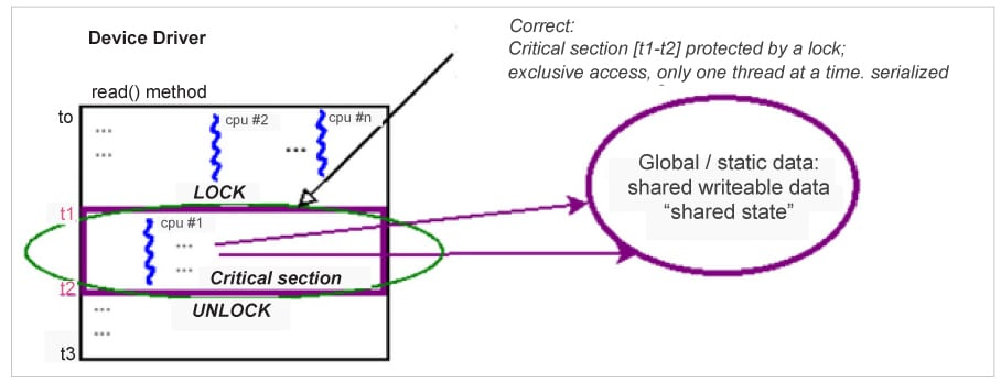 A conceptual diagram showing how a critical section code path is honoured, given exclusivity, by using a lock