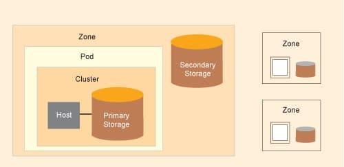 Apache CloudStack architecture