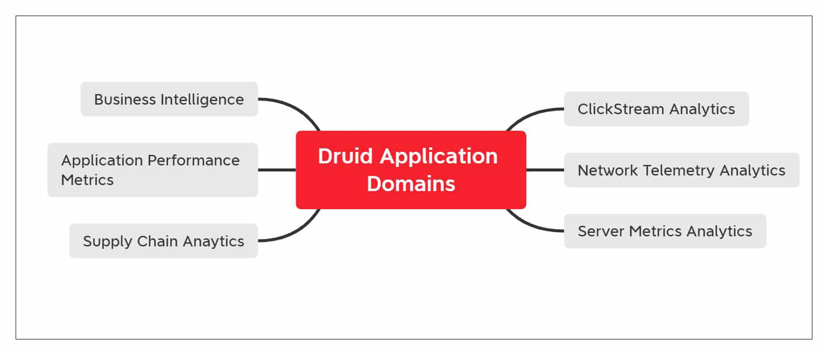 Application domains for Druid