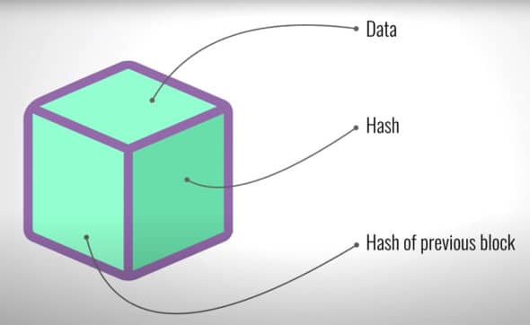 Elements of a block in blockchain (Courtesy: Simply Explained)