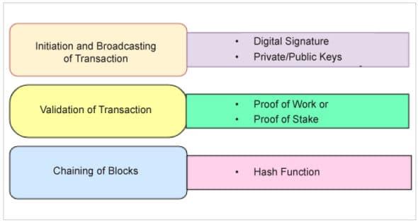 Key algorithms used in a blockchain network