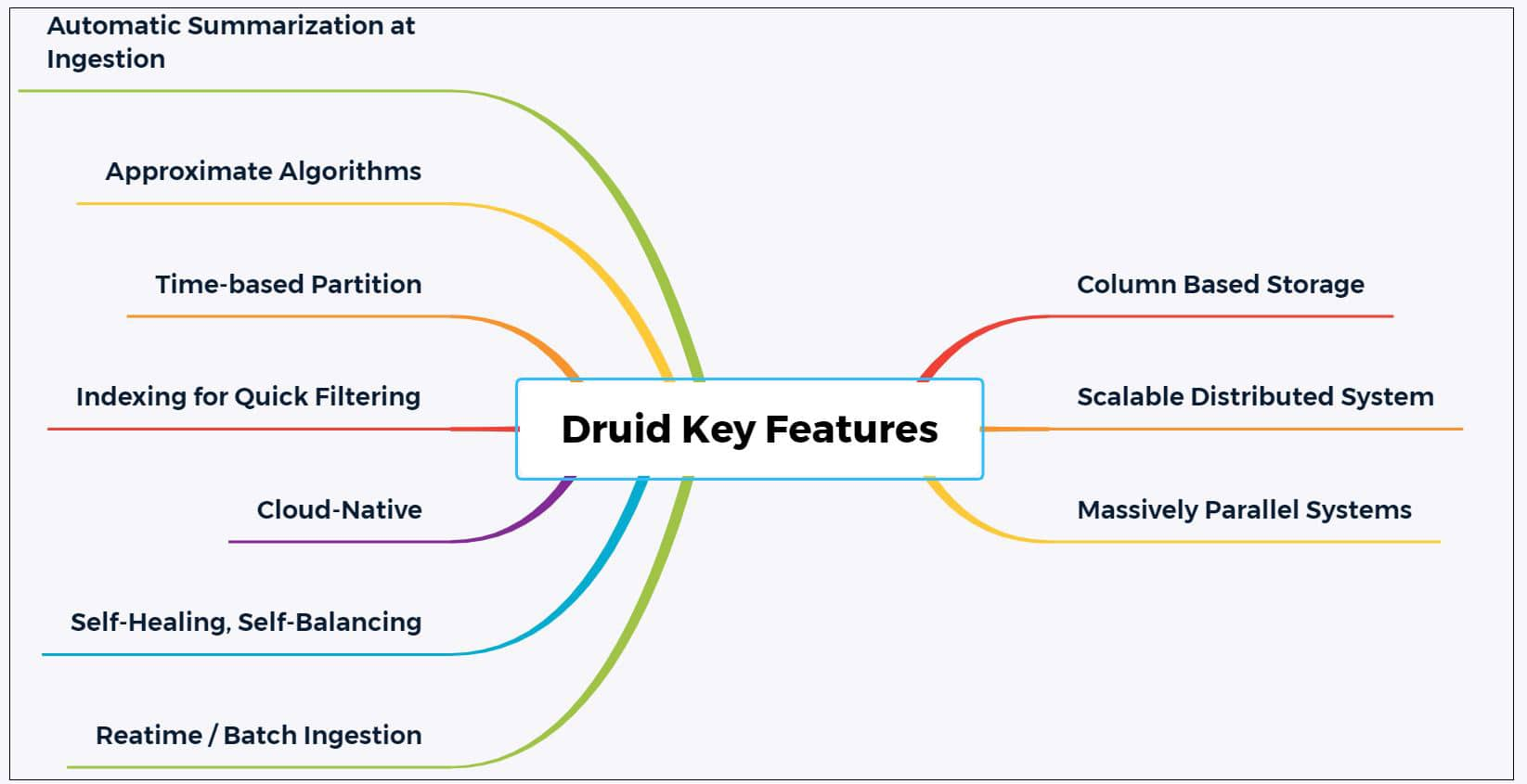 Key features of Druid