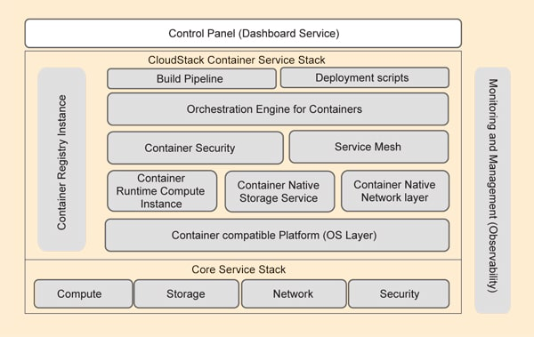 Multi-zone region deployment of CloudStack services