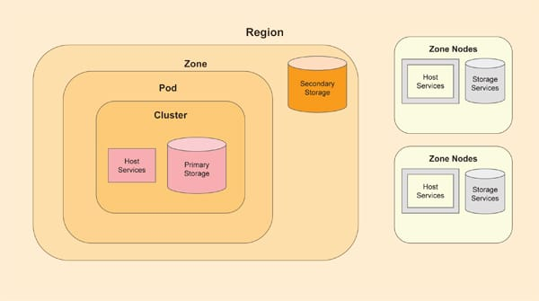 Component architecture of CloudStack Kubernetes Service