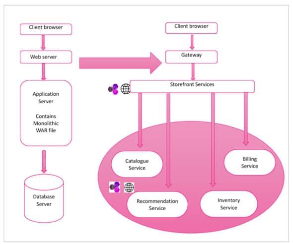 Flowchart of IBM Bluemix