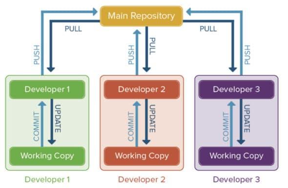 Working of Git (Courtesy: Google Images)