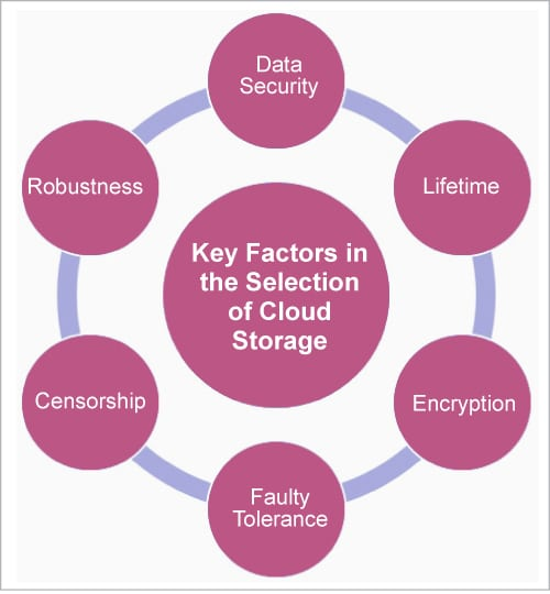 Key factors in the selection of cloud storage