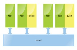Figure 1: The KVM process model