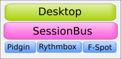 Figure 1: D-Bus SessionBus