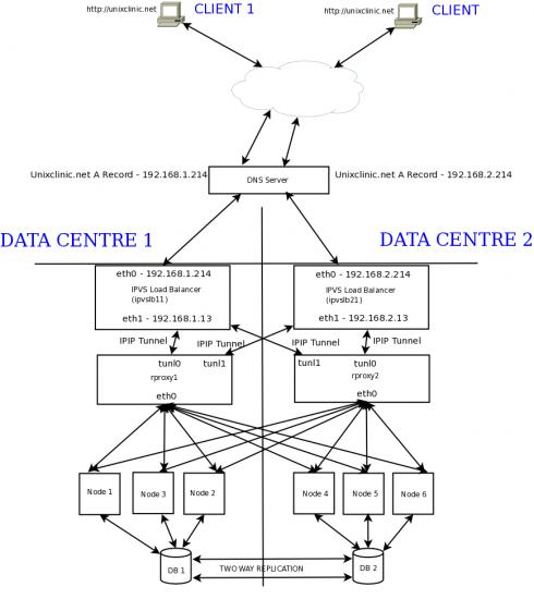 Figure 1: A diagram representation of the data centre setup