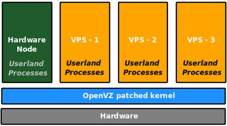 Figure 3: The OpenVZ architecture