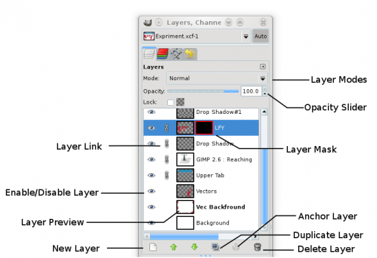 Figure 3: The layer toolbox with all the options listed
