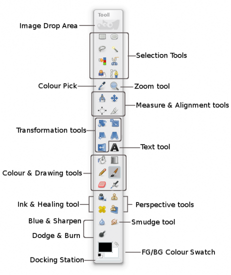 Figure 2: Toolbox demystified